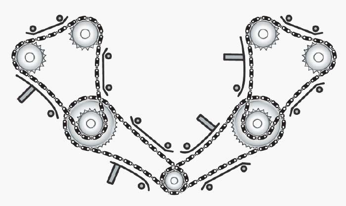 Tipos de distribución por cadena