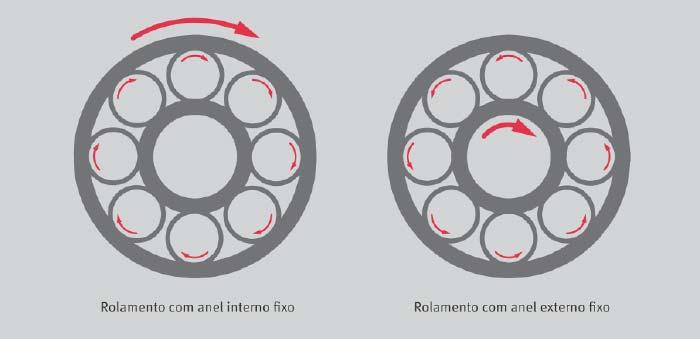 Como funciona um rolamento