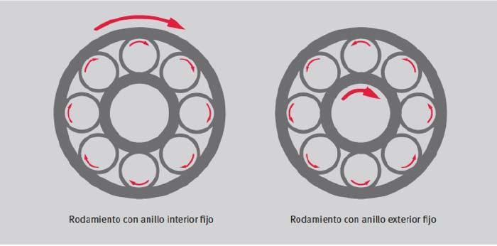 Cómo funciona un rodamiento