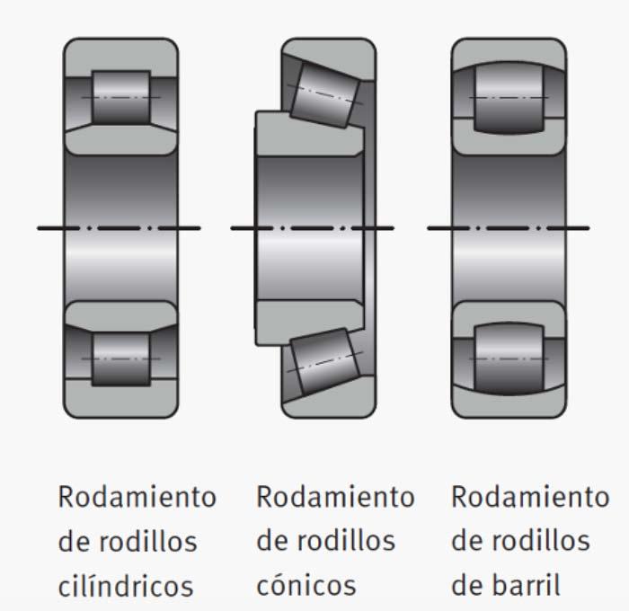 Tipos de rodamientos