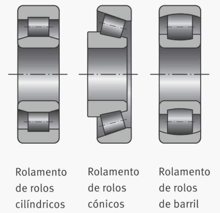 Tipos de rolamentos